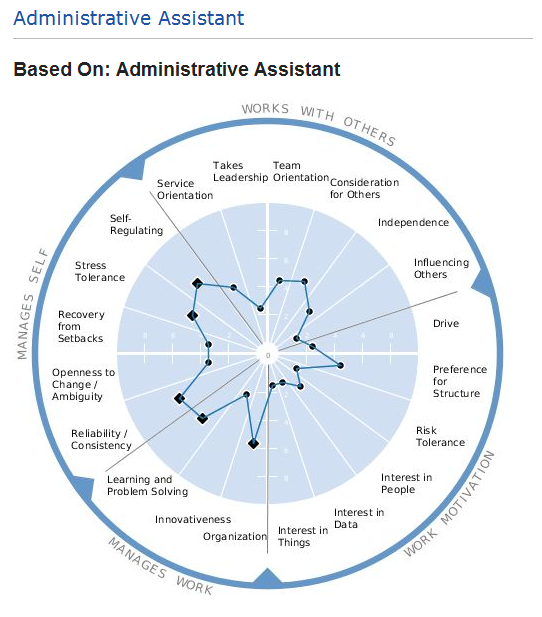 Admin Assistant_Success Profile. Overall, Most Of Job Descriptions For An Admin  Assistant ...