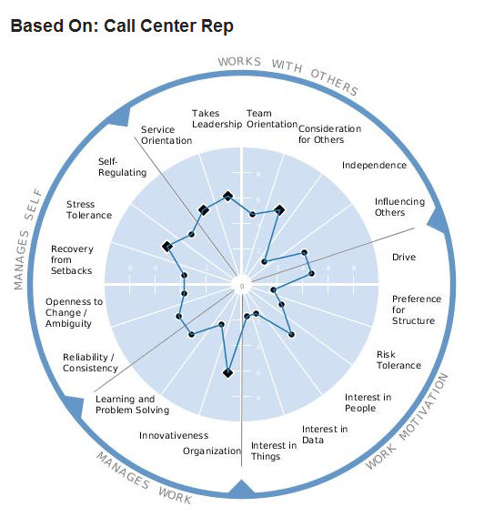 Customer Satisfaction Spiels Call Center Beat